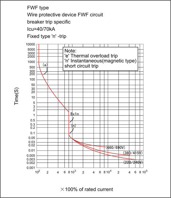 current-characteristic-curve-2