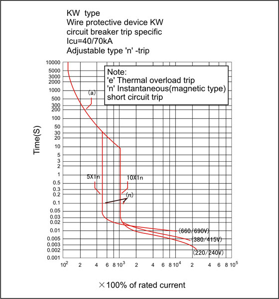 kw-current-characteristic-curve