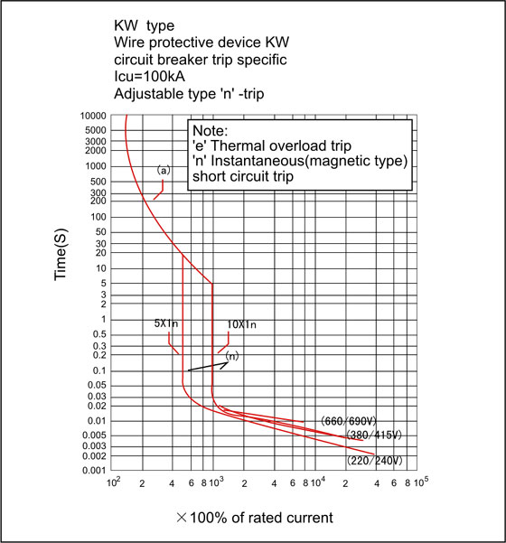 kw-current-characteristic-curve-2